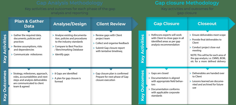 Maintenance Gap Analysis